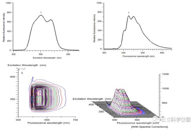 评价脂质体膜流动性的荧光探针DPH的测定